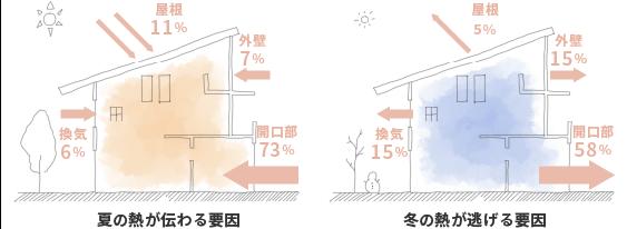 夏の熱が伝わる要因・冬の熱が逃げる要因のイメージイラスト